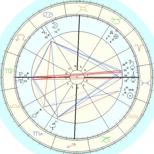 Kurt-chart